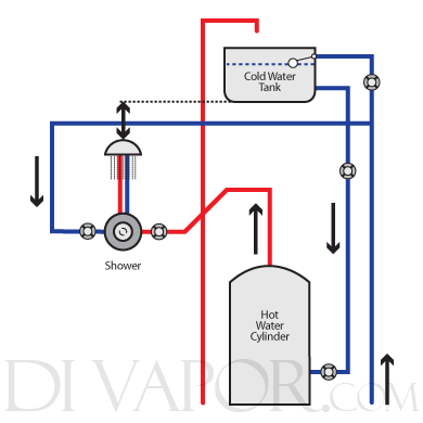 Water systems - Types of home hot water systems