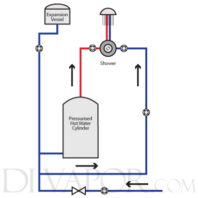 Pressurised hot water cylinder