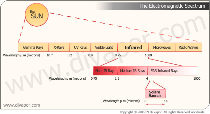 electromagnetic spectrum for infrared light