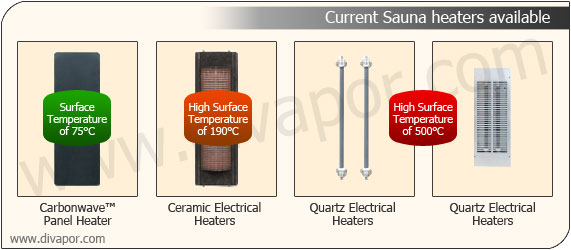 Infrared Sauna Heater Technologies